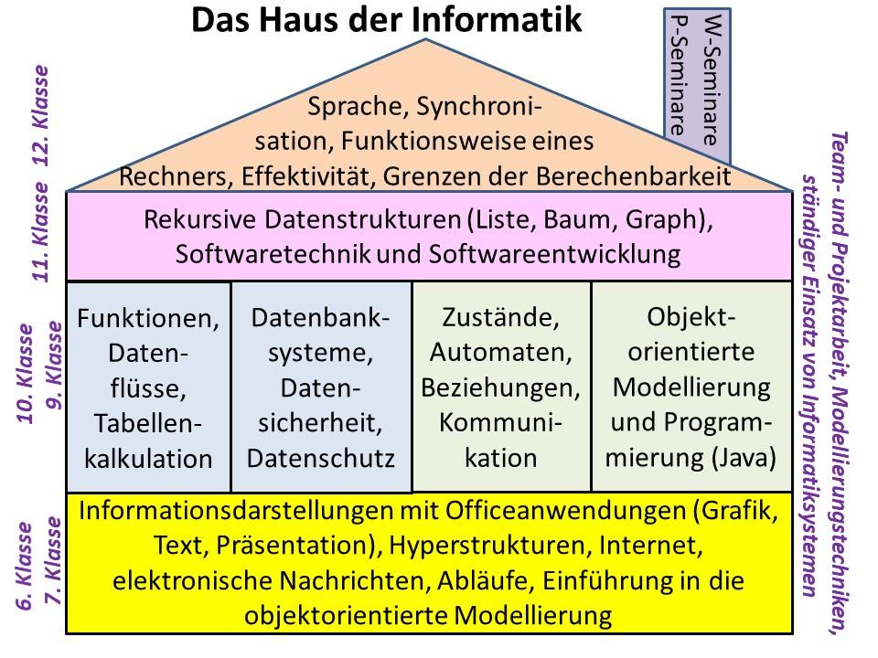 Schön Sprache Kunst Einer Tabelle 7Klasse Bilder - Arbeitsblatt ...