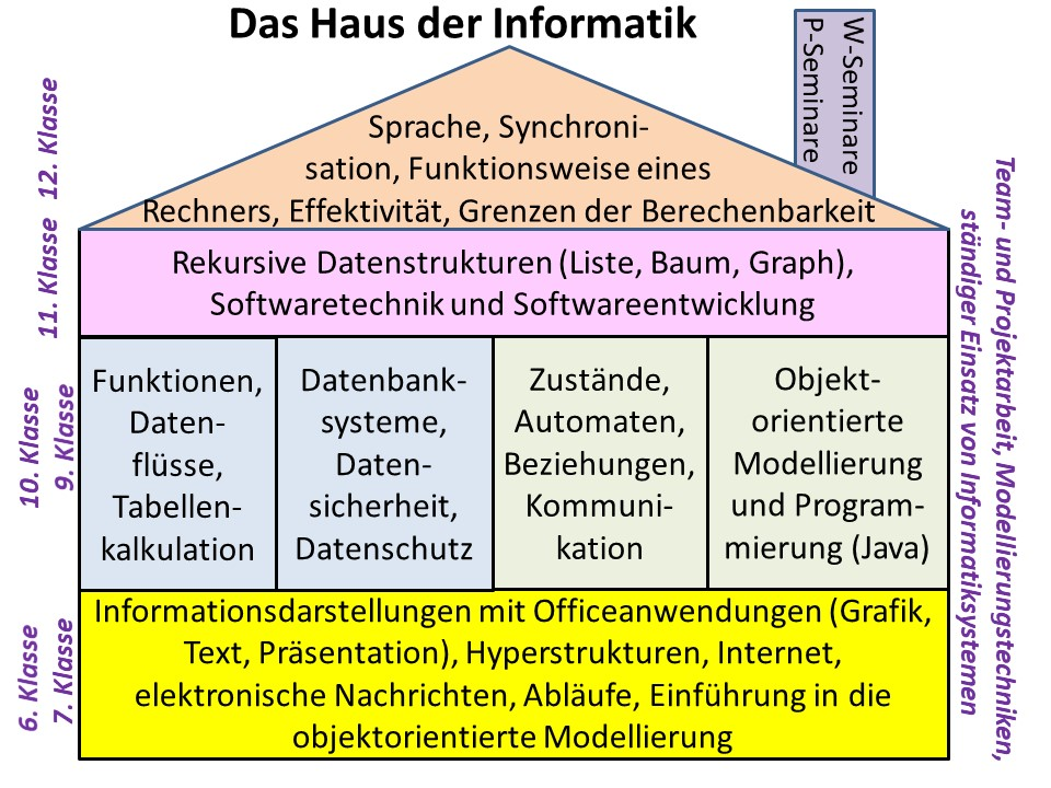 Beste Klasse 10 Sprache Kunst Arbeitsblatt Zeitgenössisch ...